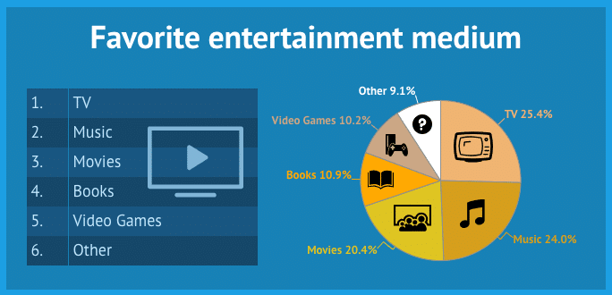 most popular forms of entertainment