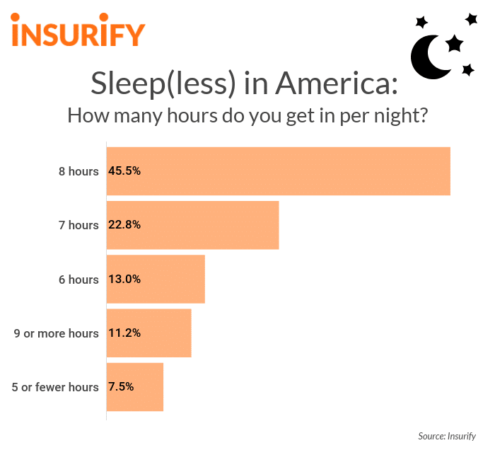 The science of sleep quotes in hours and percentages