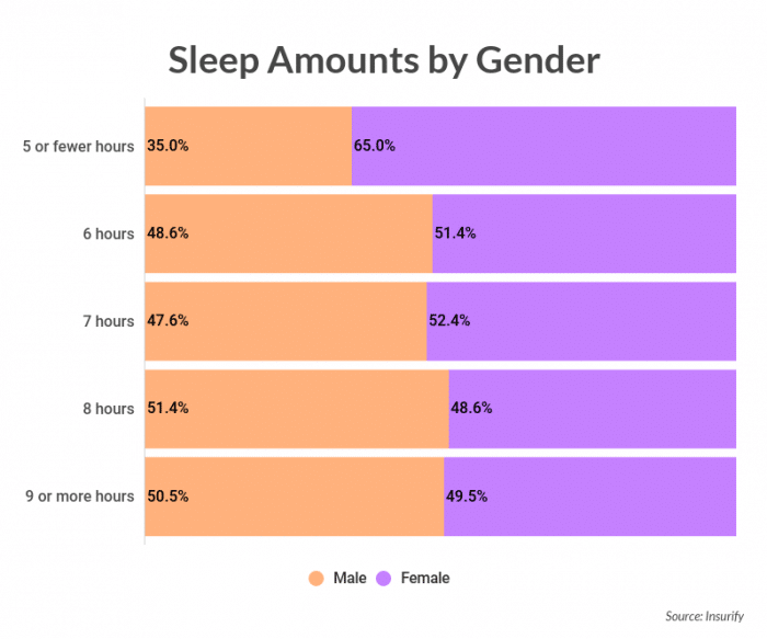 The science of sleep quotes by gender