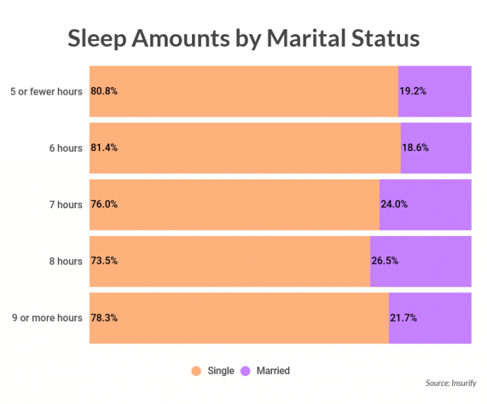 The science of sleep quotes by marital status