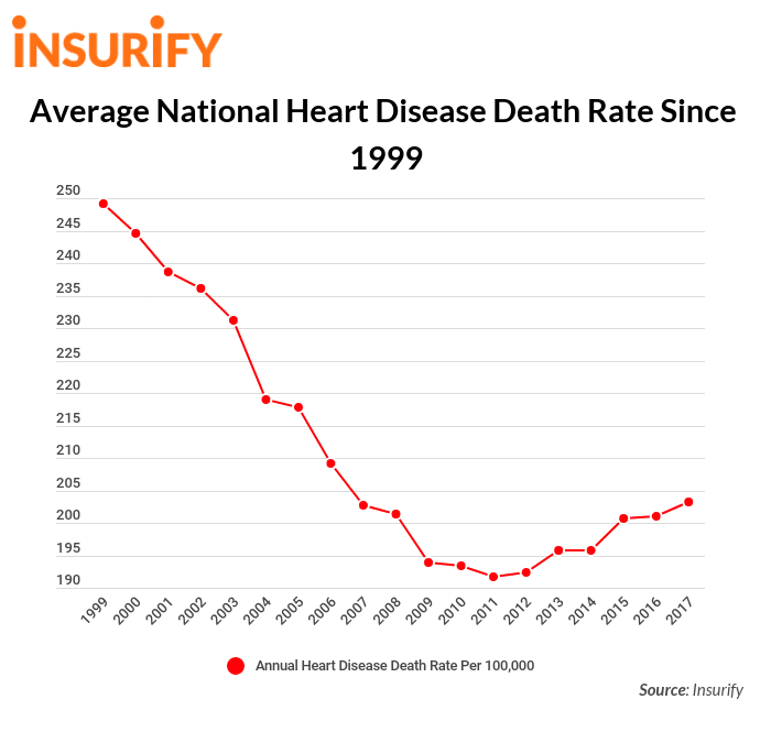 Heart disease rates by state