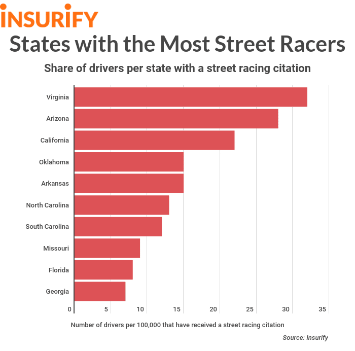 States with the Most Street Racers