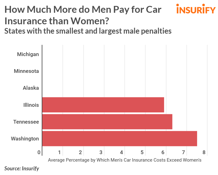 Battle Of The Sexes The Male Penalty In Car Insurance Insurify