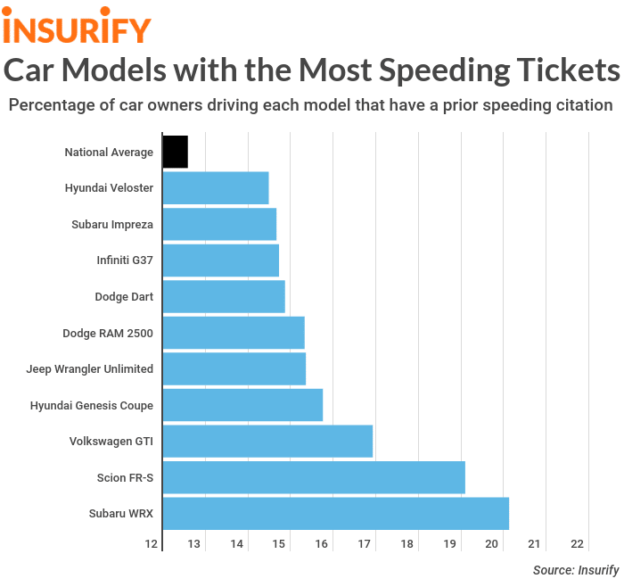 Car Models with the Most Speeding Tickets