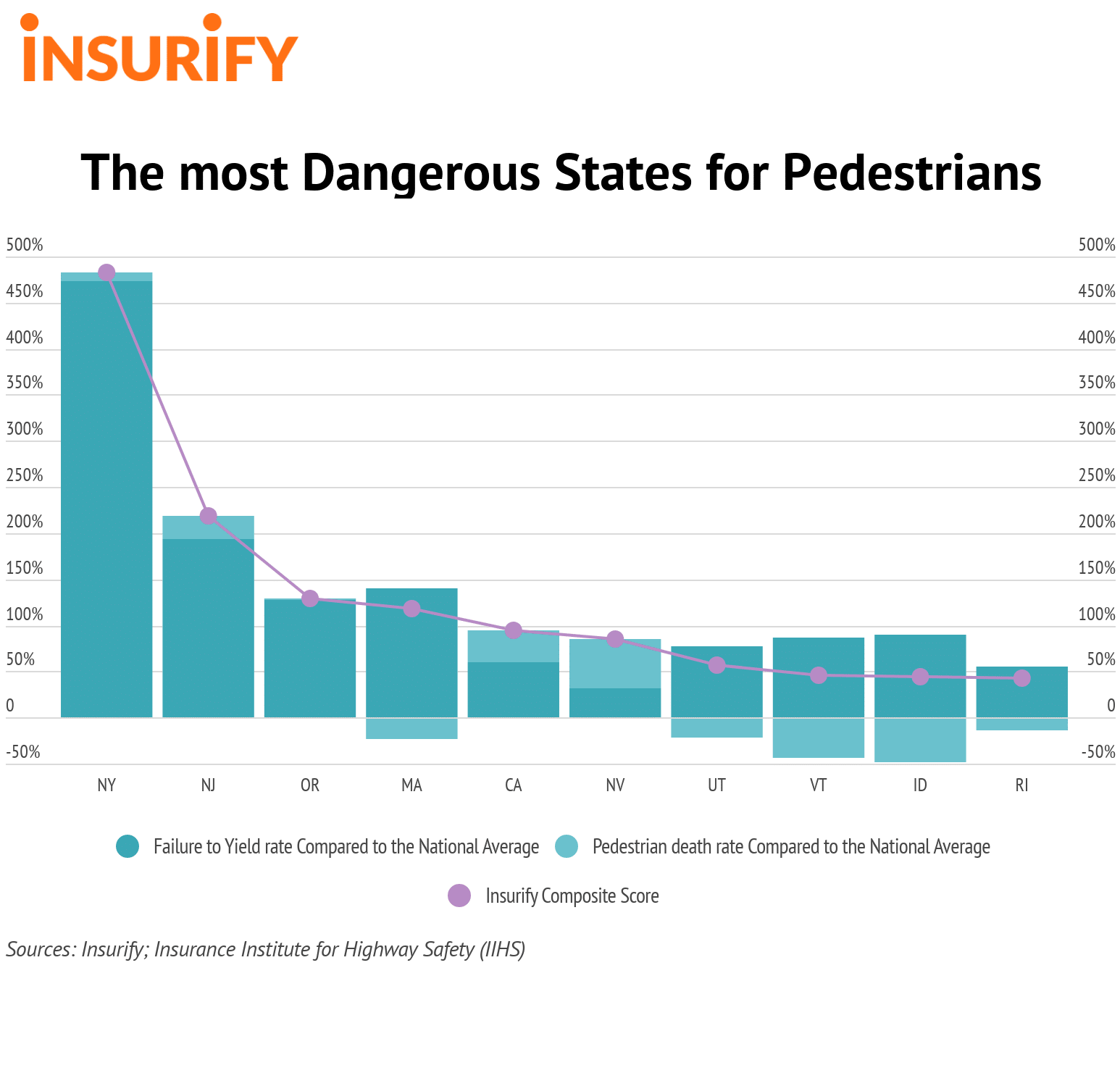 Most Dangerous US States for Pedestrians
