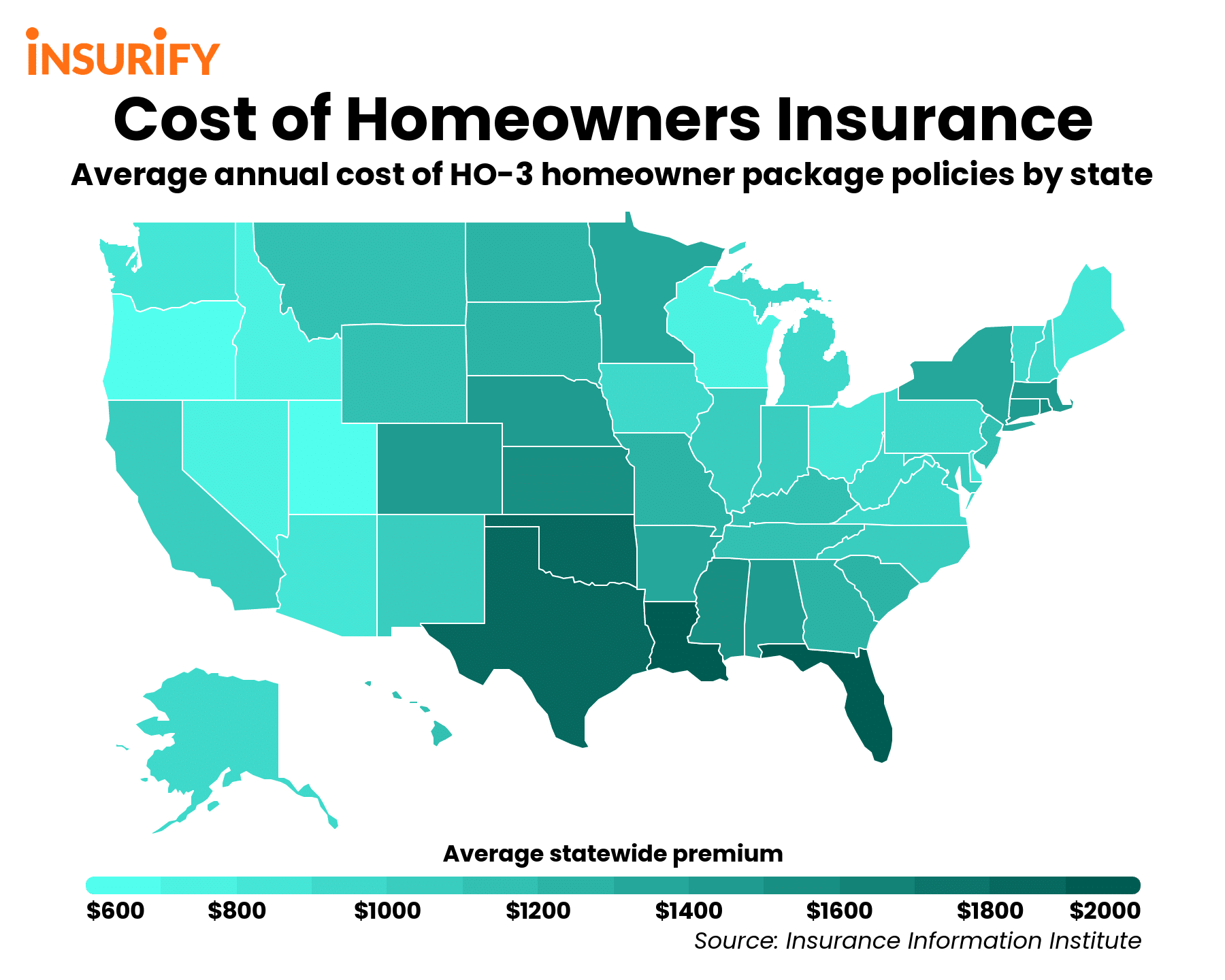 Heat map of the average cost of homeowners insurance by state.
