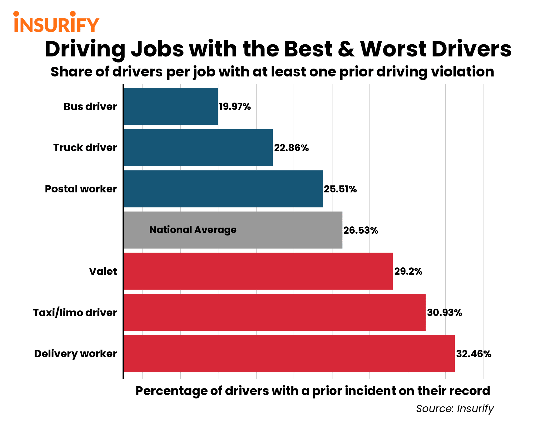 Bar graph showing the percentage of drivers per driving job with prior incident on their record.