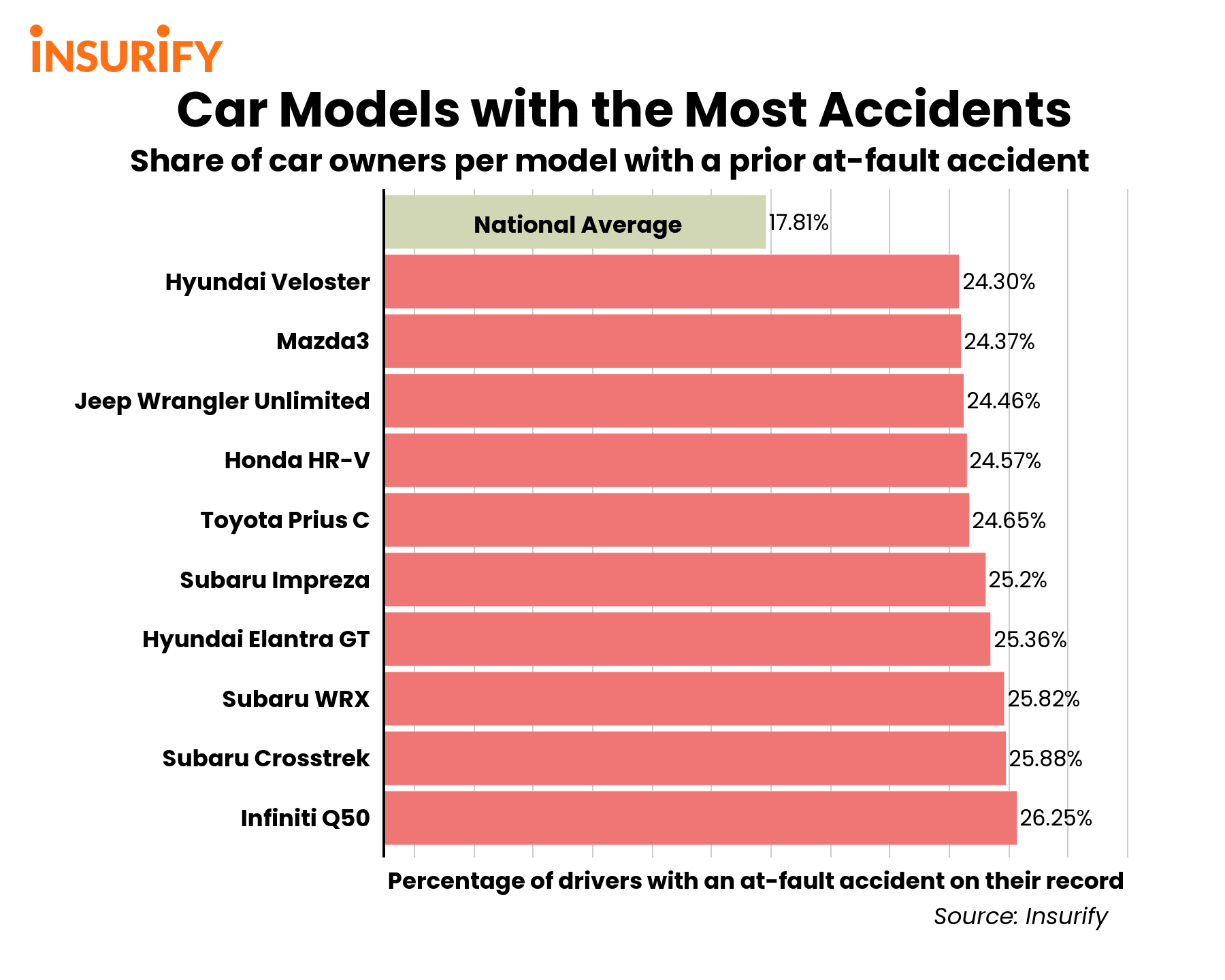 Bar chart showing the accident rates of car models with the most accident-prone drivers.