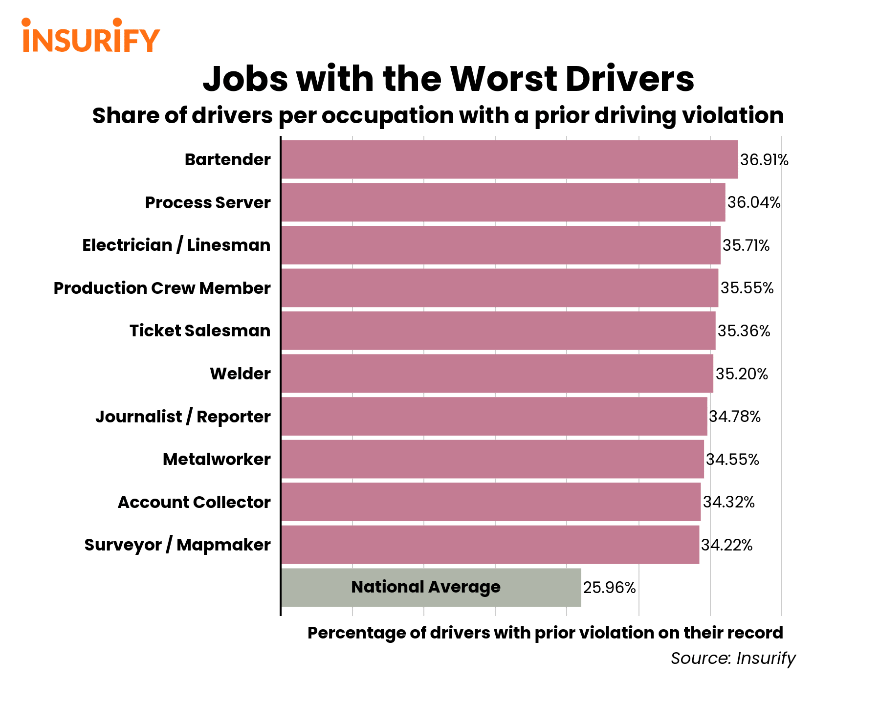 Bar graph showing the incident rates of the jobs with the worst drivers.