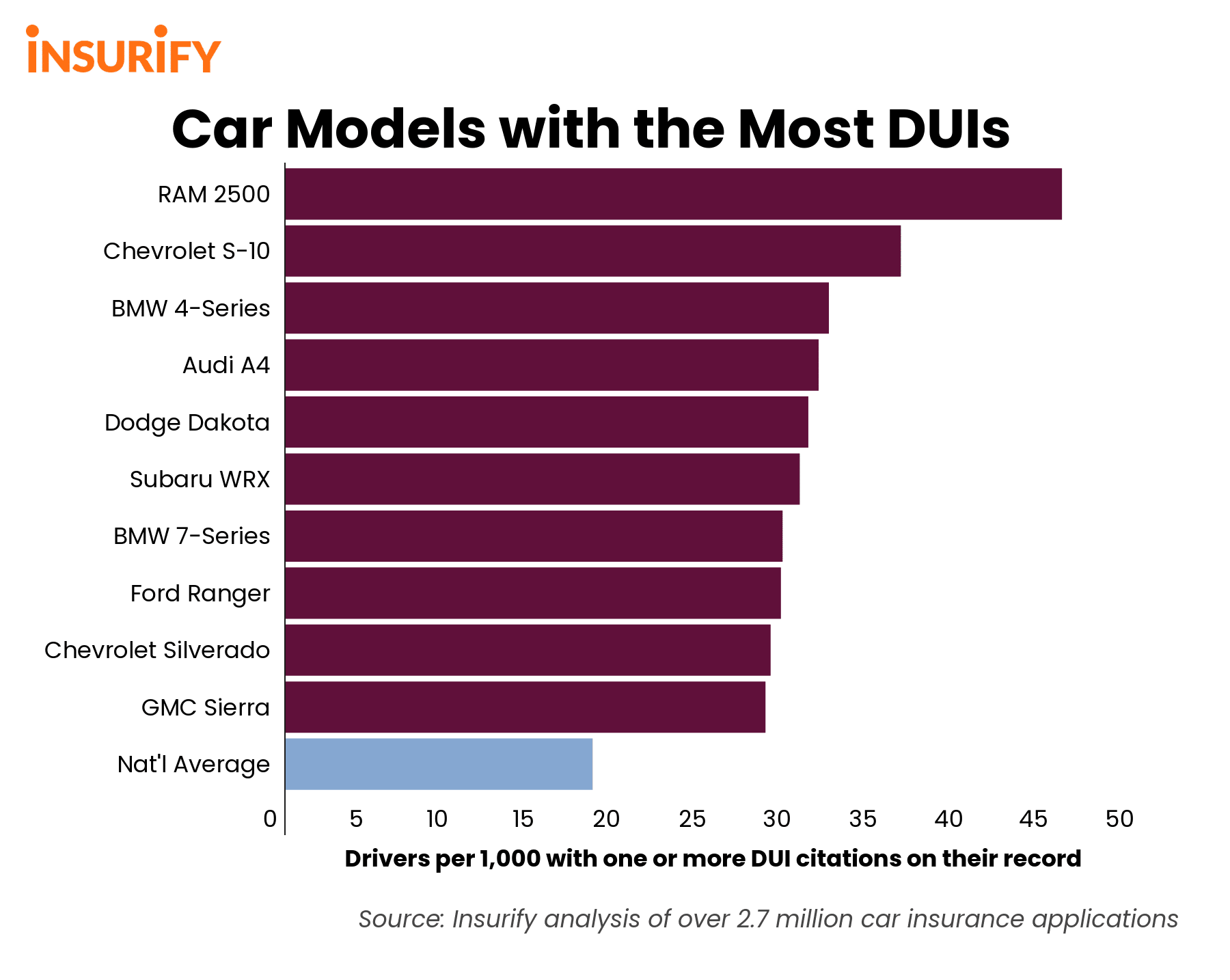 bar chart of the ten car models with the most DUI citations.