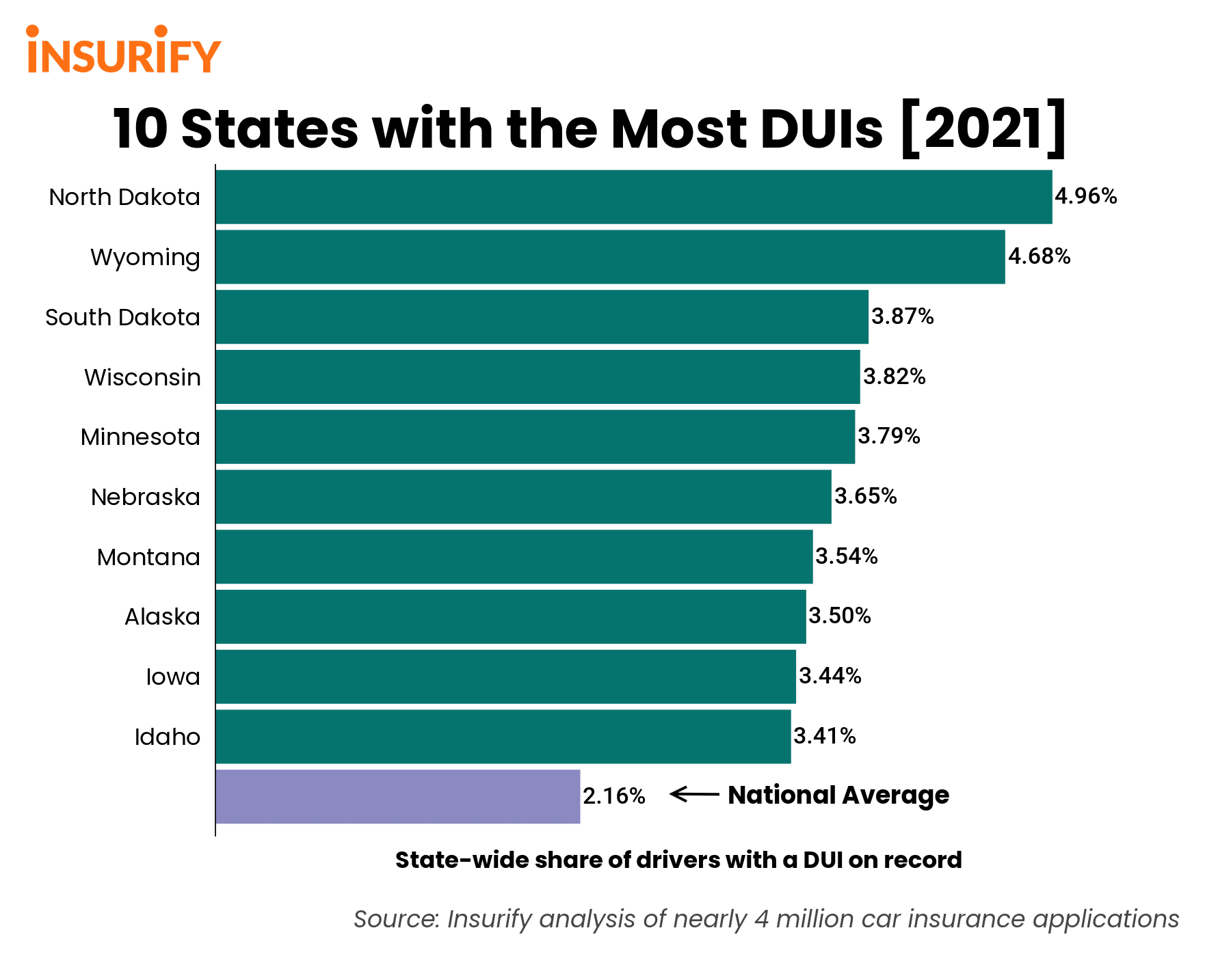 Bar graph showing the DUI rates of the 10 highest states in the nation compared to the national average in 2021.