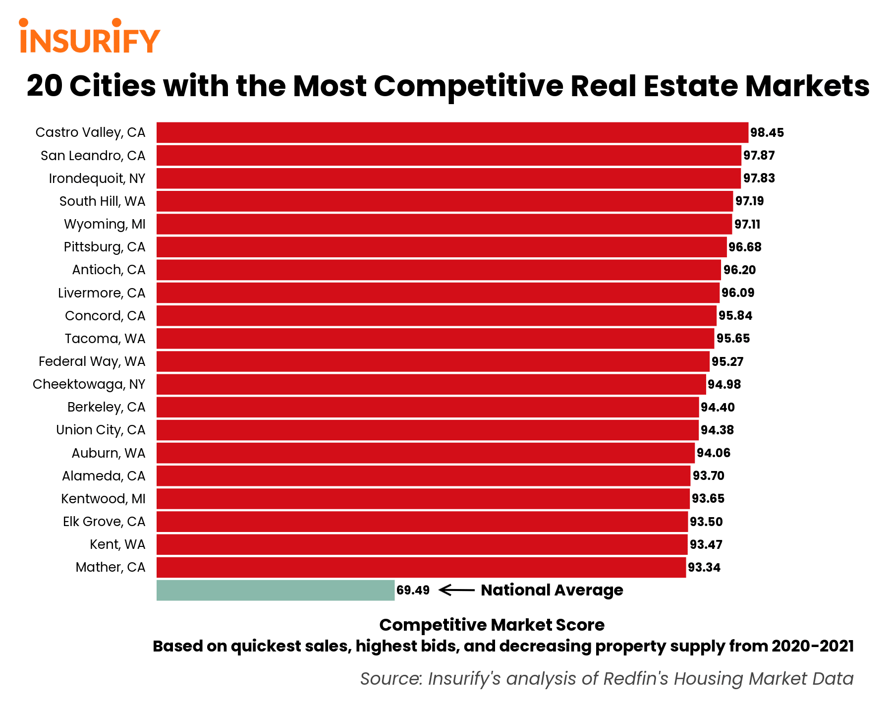 Bar graph showing the 20 most competitive real estate markets in 2021 compared to the national average.