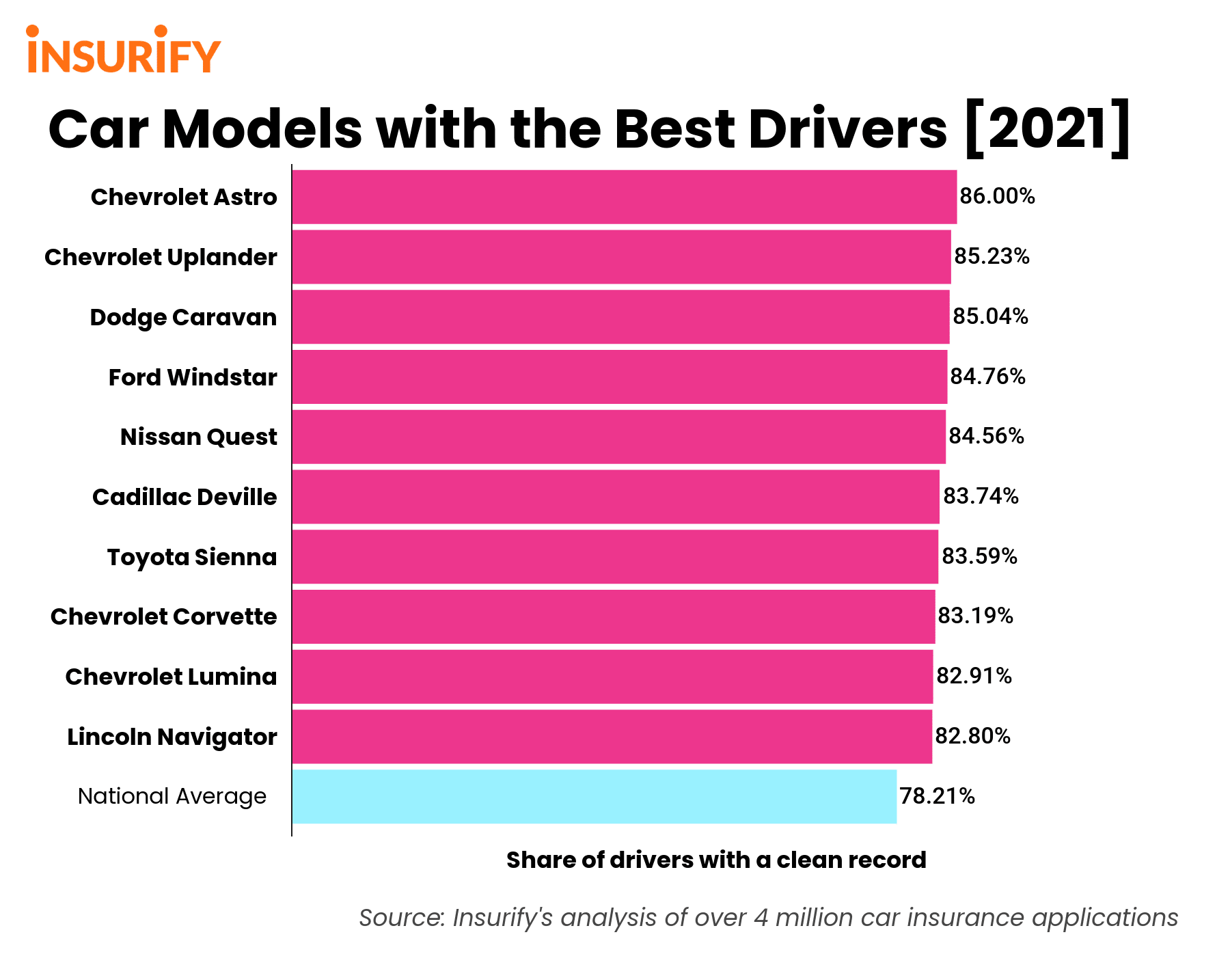 A bar graph showing the 10 car models with the best drivers.