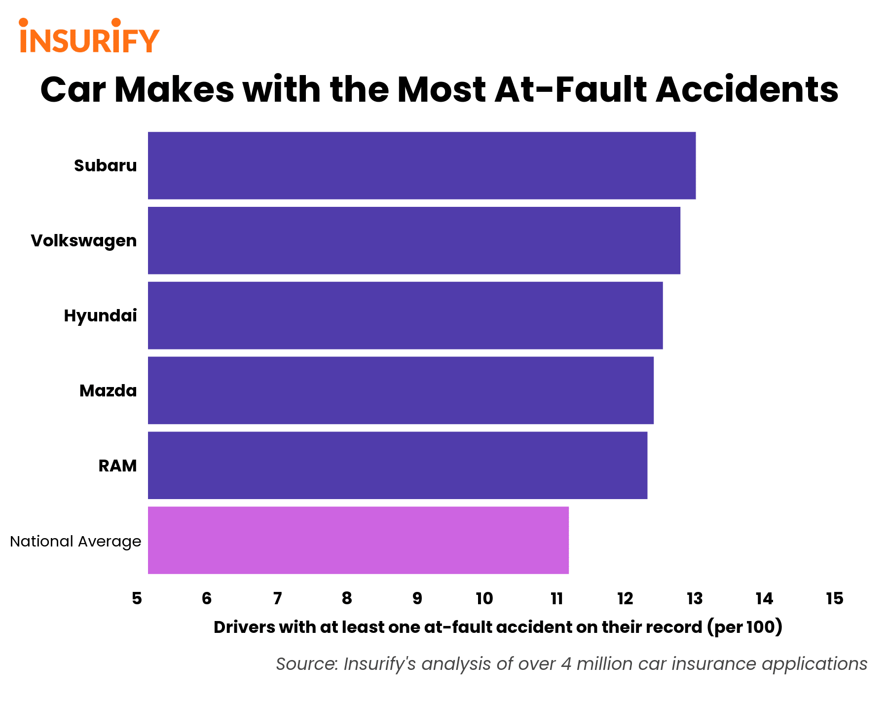 Bar graph depicting the 5 auto brands whose drivers cause car accidents at the highest rates.