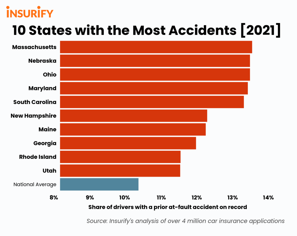 Bar chart showing the 10 states with the highest at-fault accident rates in 2021.