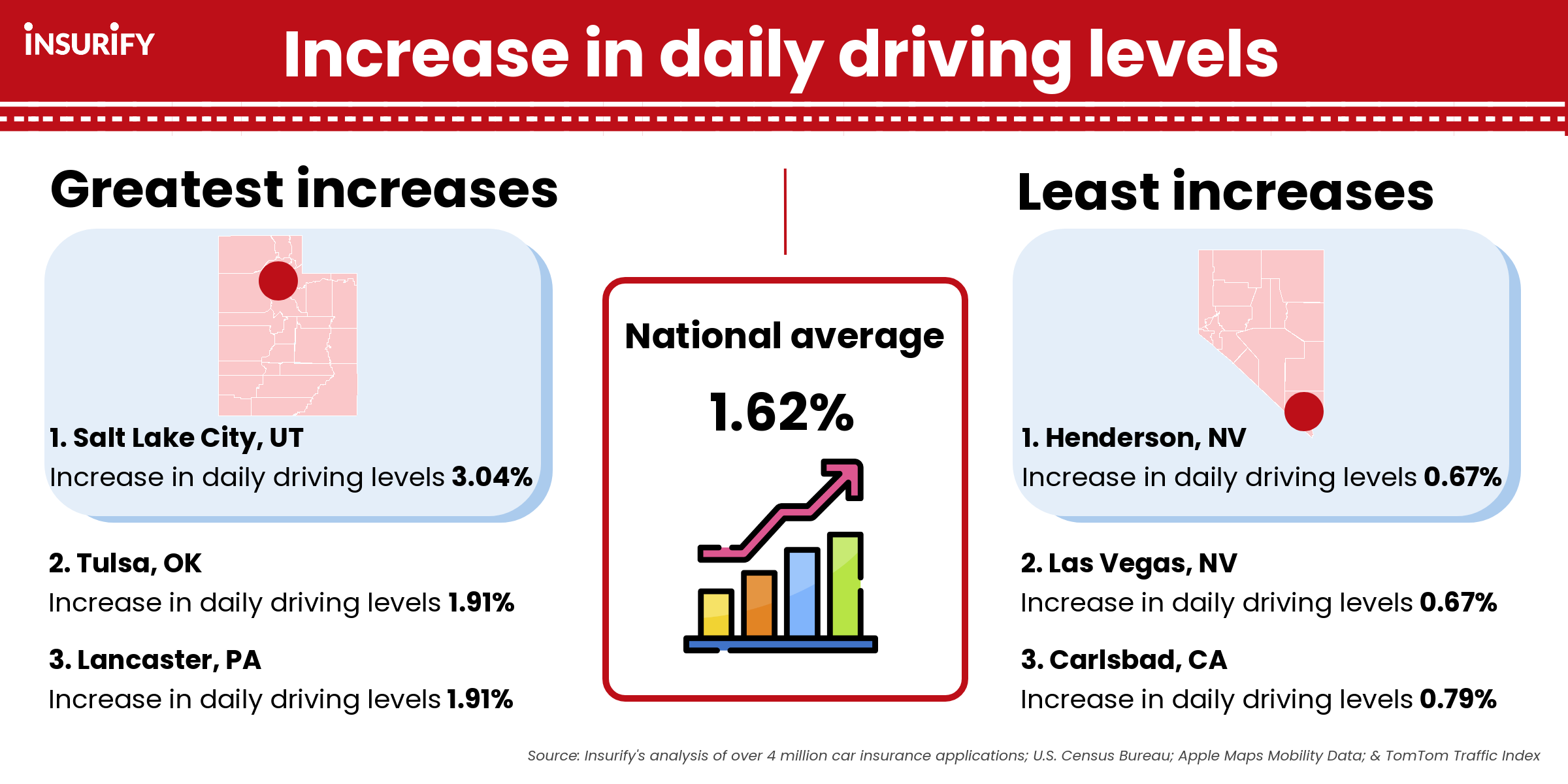 Infographic showing the greatest, least, and average increases in daily driving levels between January 2020 and July 2021.