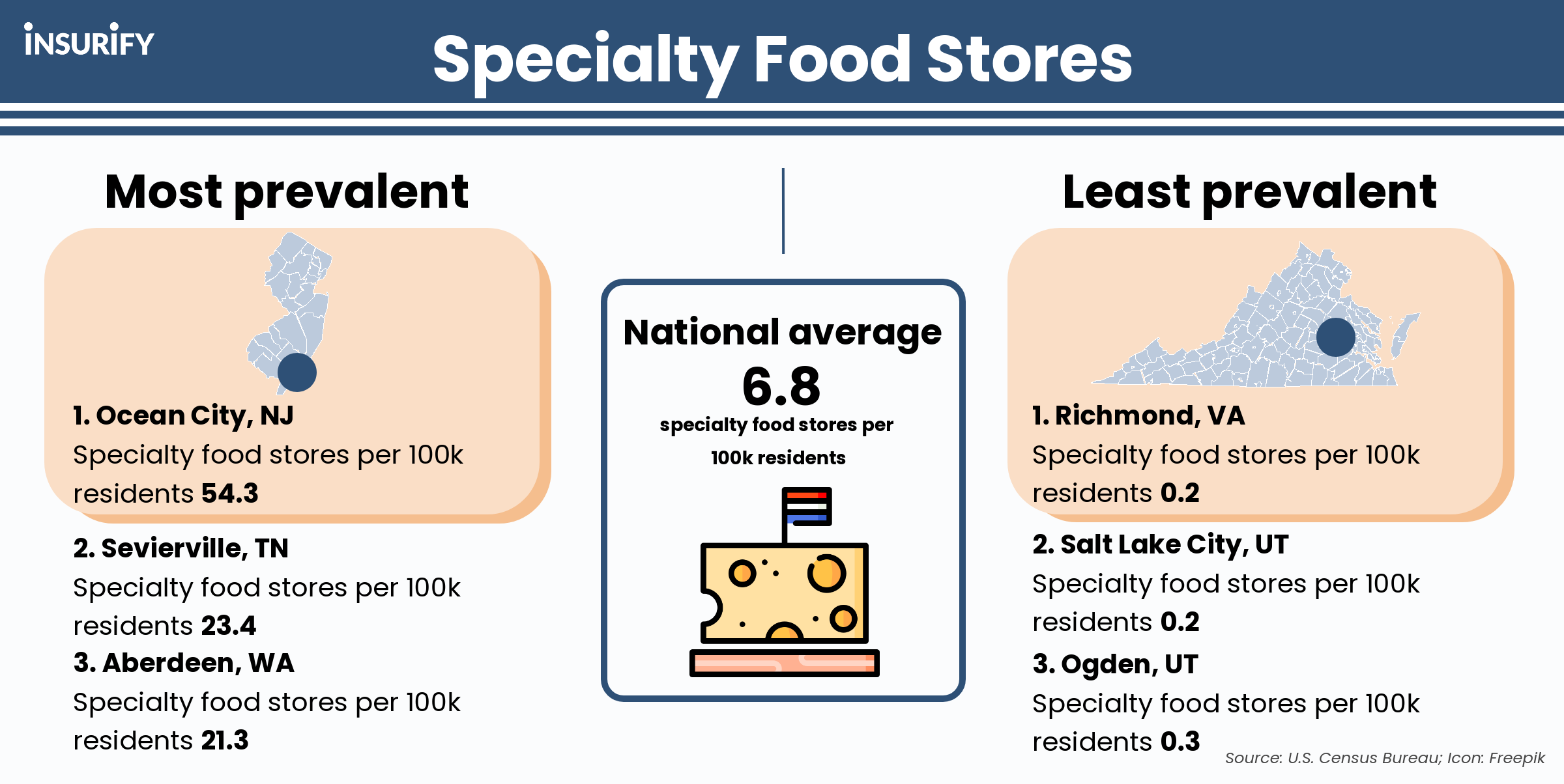 Infographic showing the U.S. cities with the most and fewest specialty food stores per capita.