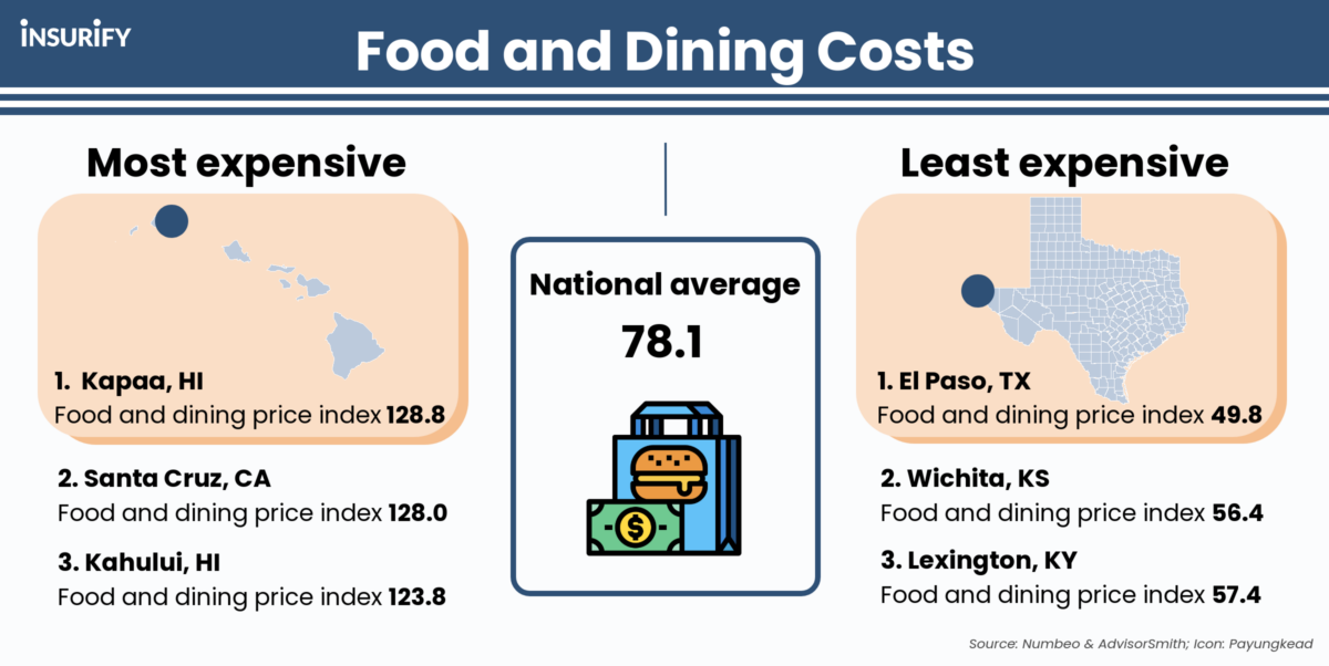 Infographic depicting the U.S. cities with the highest and lowest food and dining out costs.