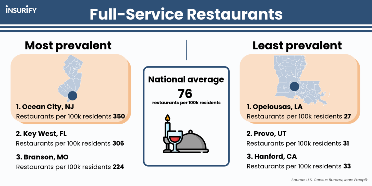 Infographic showing the cities with the most and fewest restaurants per capita in the U.S.