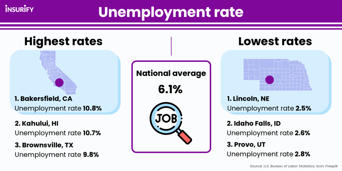 Infographic showing the highest, lowest, and average unemployment rate in the U.S.