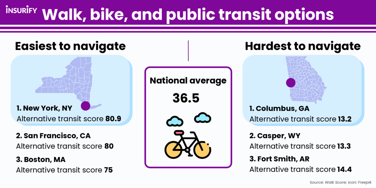 Infographic showing the easiest and most difficult cities in the U.S. to walk, bike, or traverse via public transit.