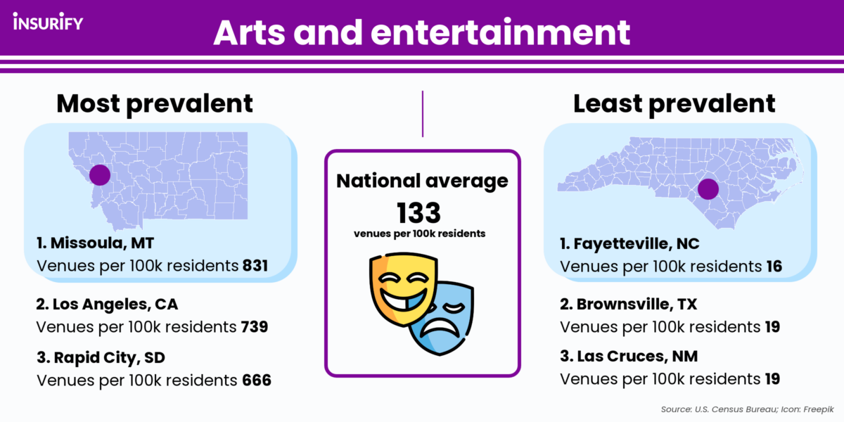 Infographic showing the highest, lowest, and average density of arts and entertainment establishments in U.S. cities.