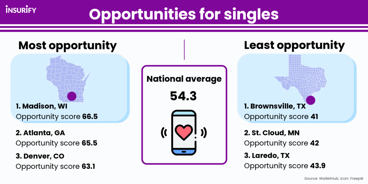 Infographic showing the U.S. cities with the most and fewest opportunities for single adults.