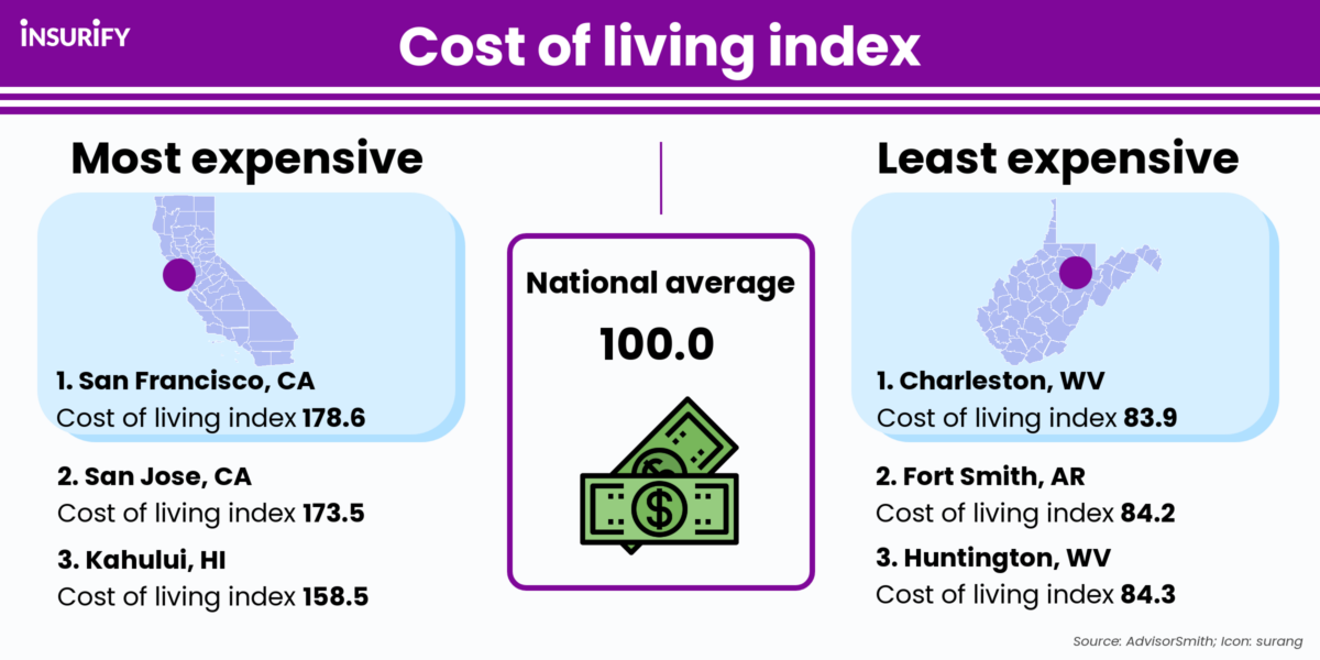 Infographic showing the most expensive, least expensive, and average cost of living in the U.S.