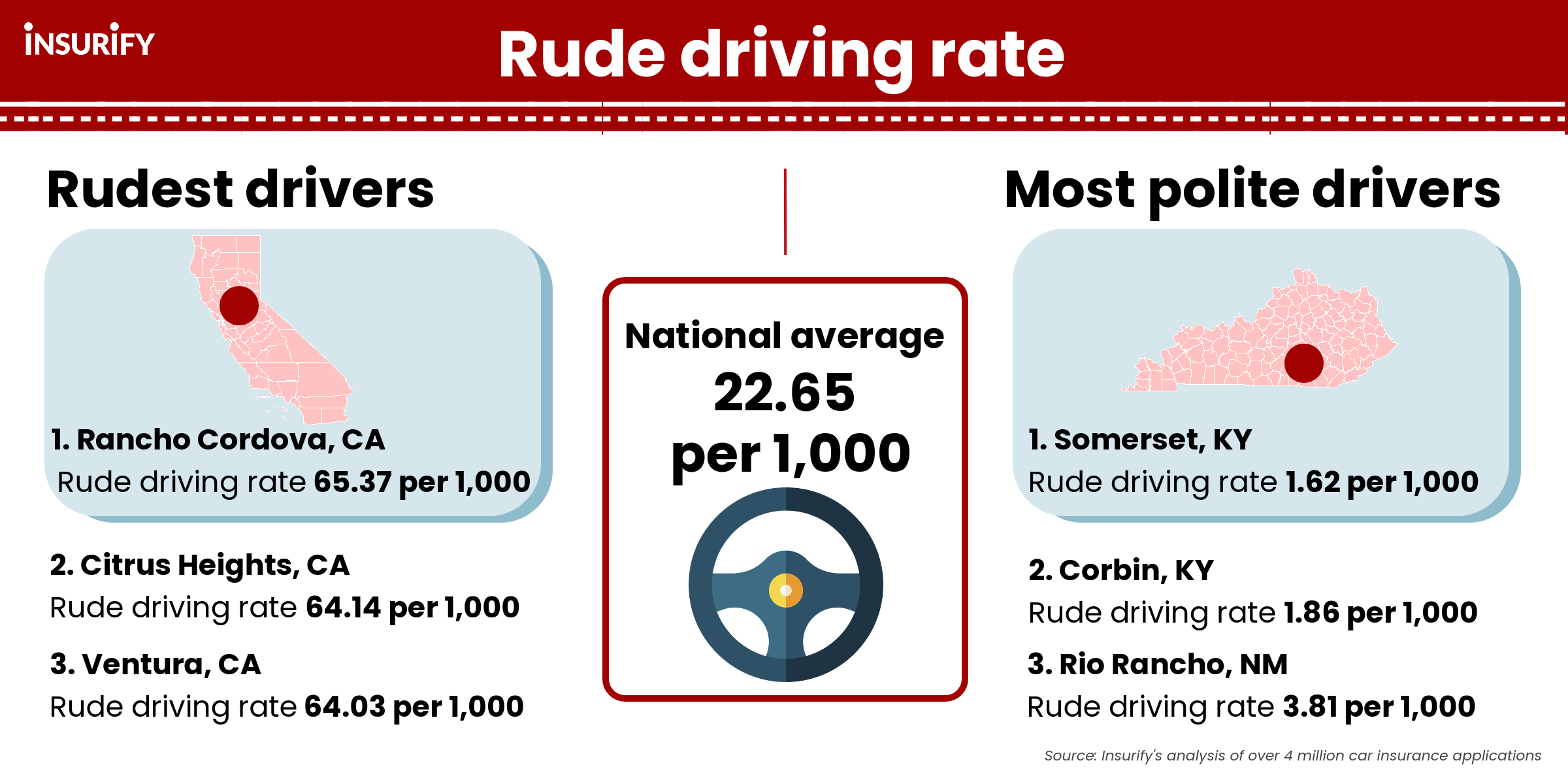Graphic showing the cities with the rudest drivers in the U.S. in 2021.
