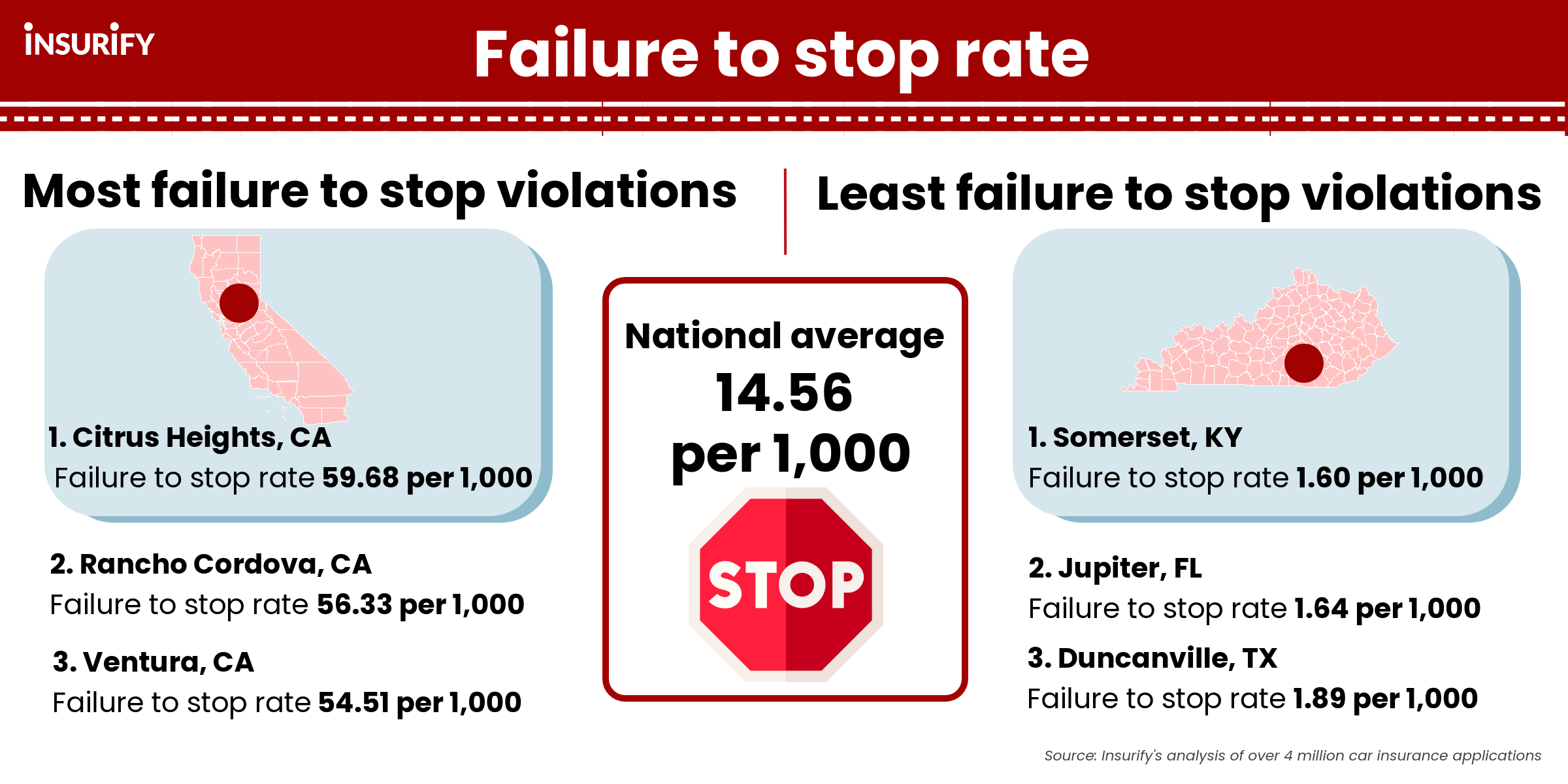 Graphic showing the cities with the highest rates of failure to stop citation rates in the nation.