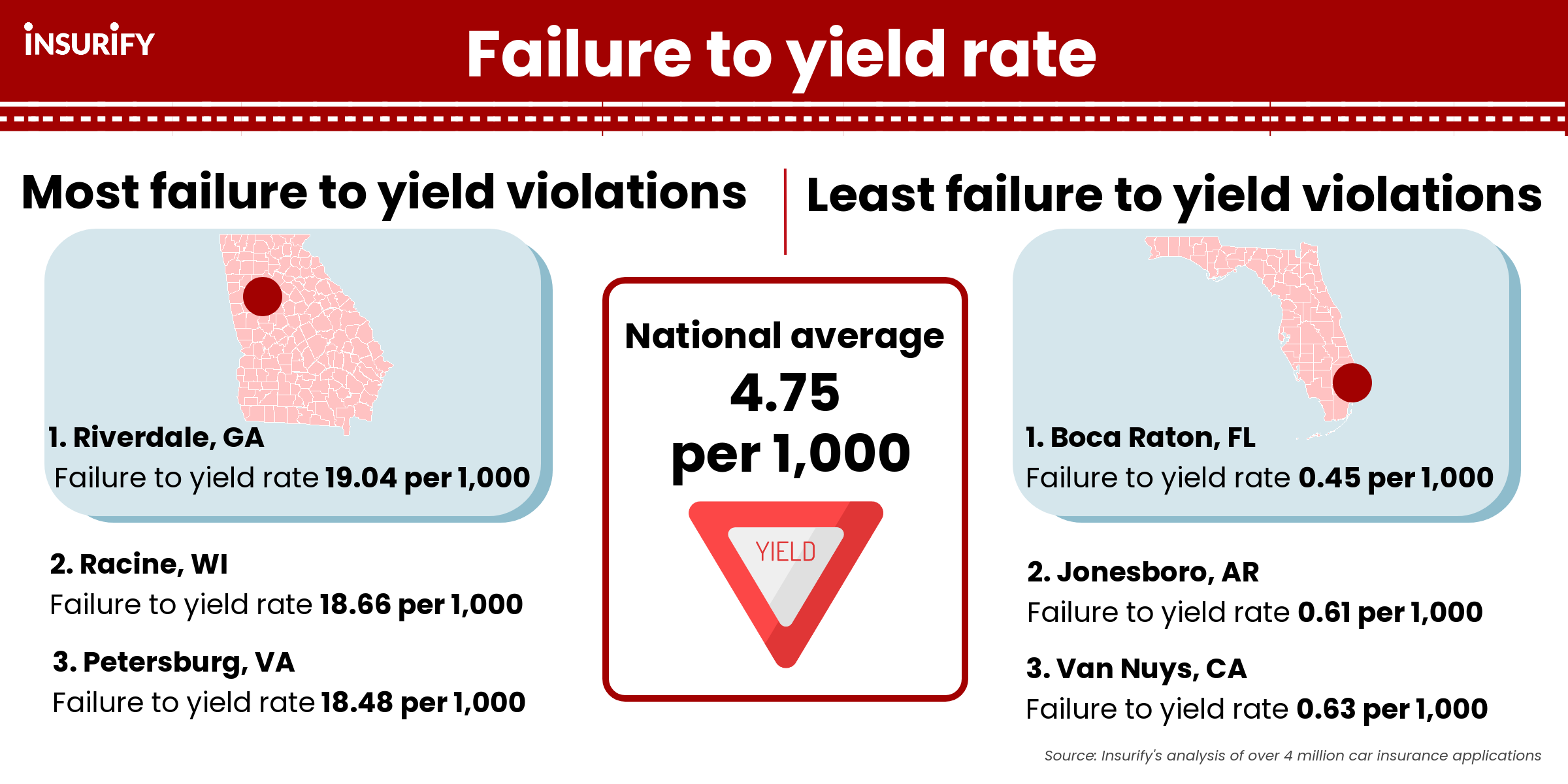 Graphic showing the U.S. cities with the highest rates of failure to yield violations in 2021.