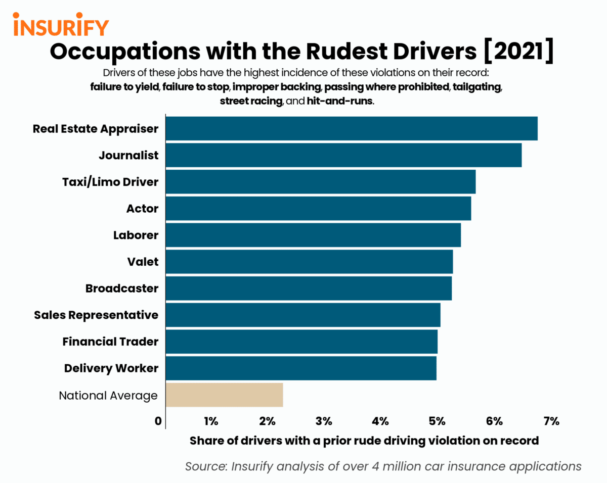 Bar graph depicting the 10 jobs with the rudest drivers in 2021