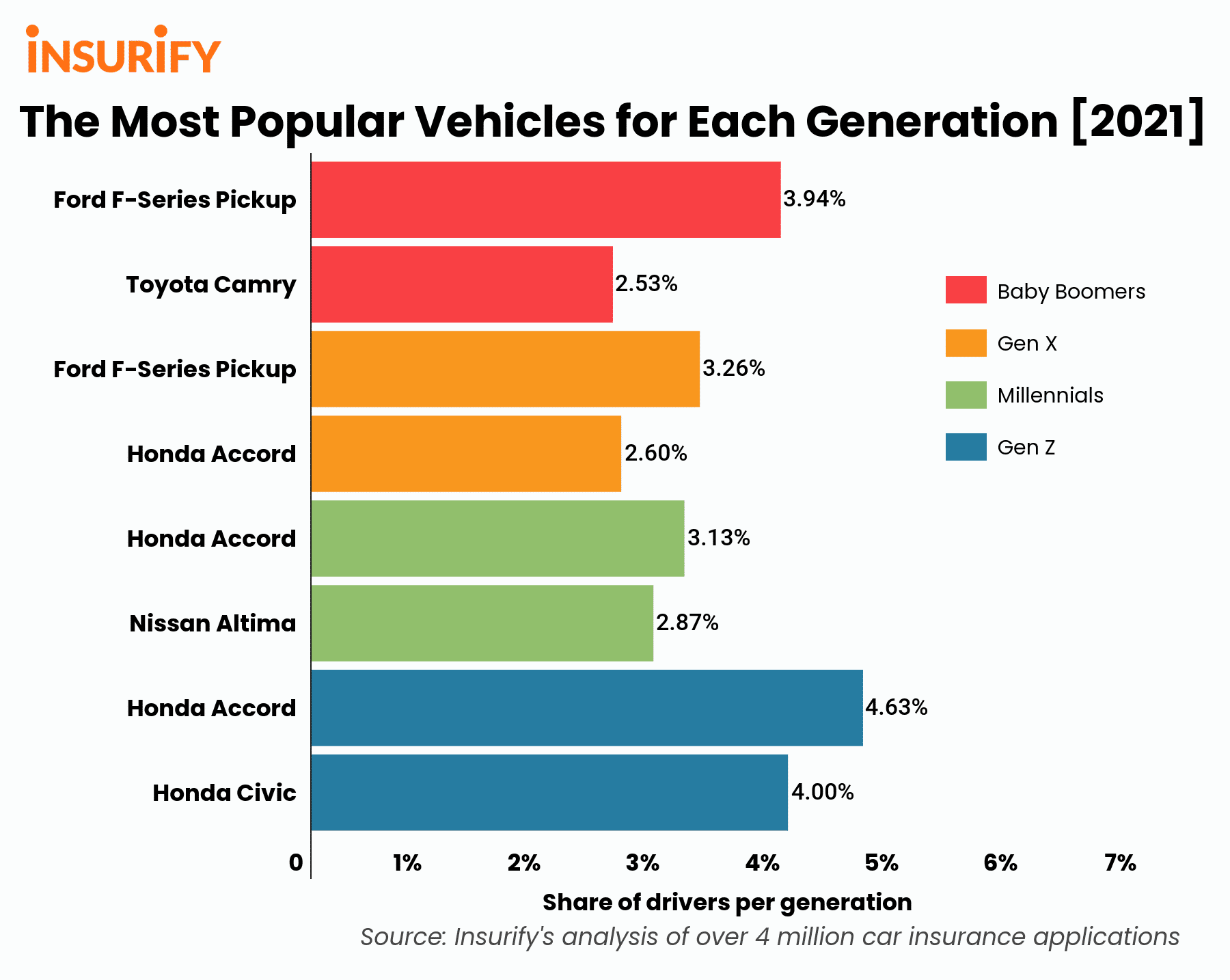A bar graph showing the 2 most popular car models driven by each generation in 2021.